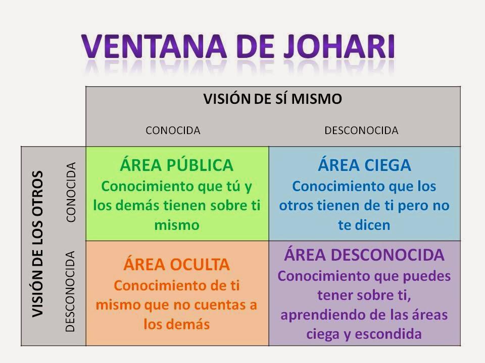 VENTANA-DE-JOHARI